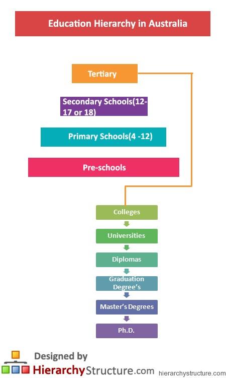 نظام-آموزشی-استرالیا